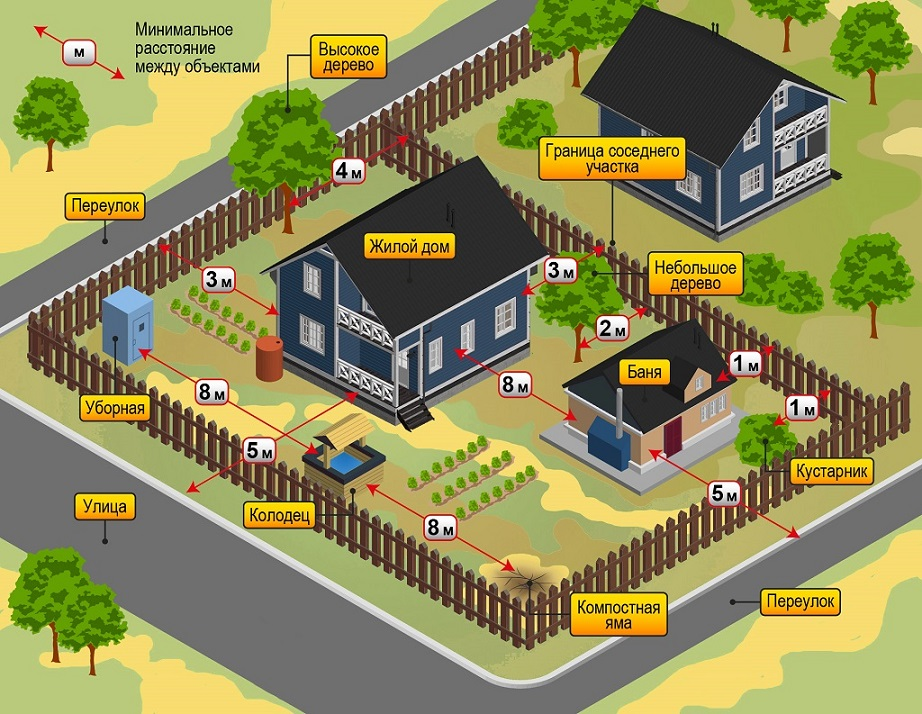 отступы от границ при строительстве дома